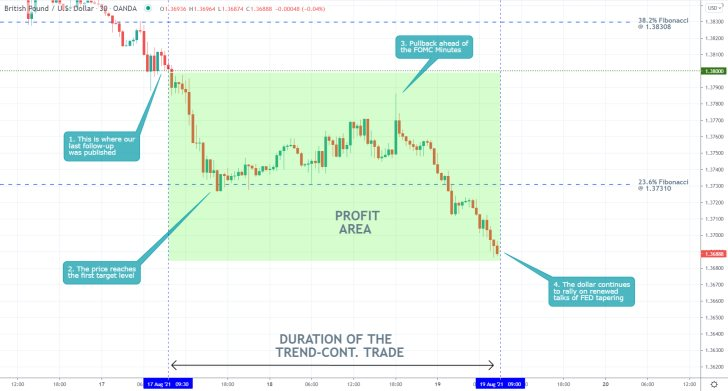 Our last trading analysis of the GBPUSD successfully forecasted a breakdown below the61.8 per cent Fibonacci retracement level