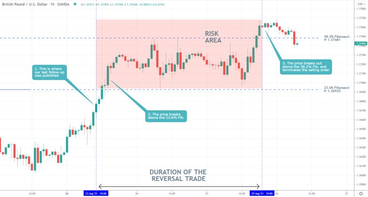 The price action of the GBPUSD is still to reverse itself from the 38.2 per cent Fibonacci retracement level