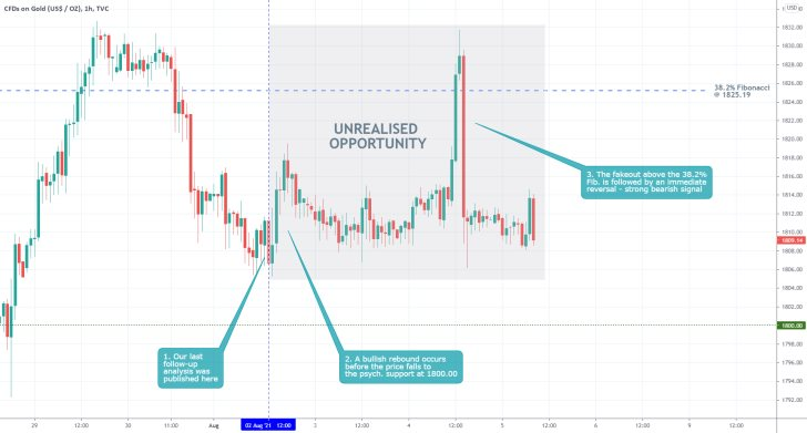 THe price action of gold went on to range trade following the pubication of our last trading analysis of the commodity