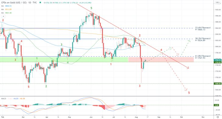 Gold's Recovery in Jeopardy as the Dollar Advances. The 3-4 retracement leg is almost completed