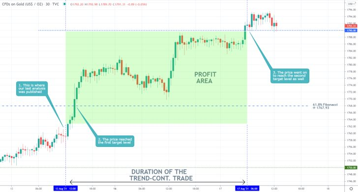 Our last trading analysis of gold successfully forecasted a breakout  above the 61.8 per cent Fibonacci retracement level