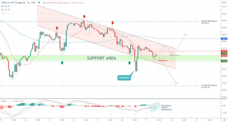 Is Crude Oil Set for a Pullback? The price action is set to establish a minor bullish pullback