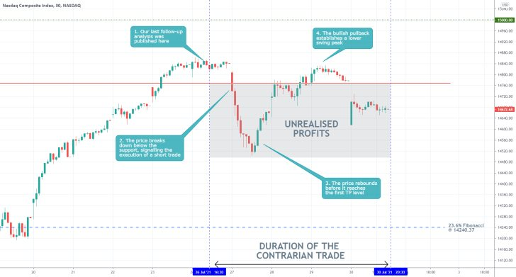 The price action of the Nasdaq Composite index consolidated in a narrow range owing to the undecisive quarterly earnings performance of Big Tech