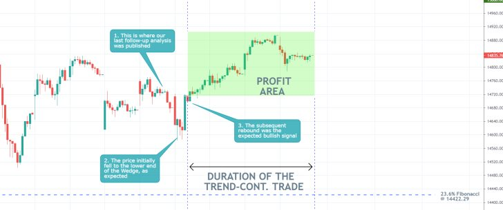 Our  last trading analysis of the Nasdaq Composite index successfully forecasted a bullish rebound from the lower boundary of an Ascending Wedge pattern