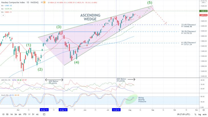 Patiently Waiting for a Bearish Reversal on the Nasdaq