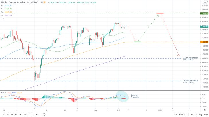 THe price of the nasdaq looks poised to reverse from the psychological resistance level at 15000.0