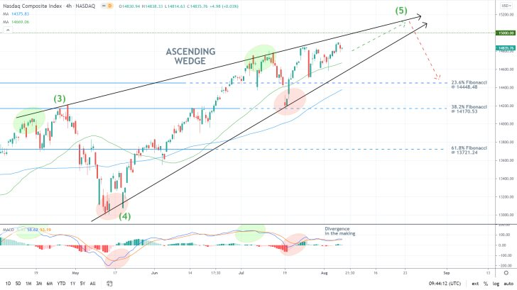 The price action of the nasdaq composite index appears to be developing a divergence, as demonstrated by the MACD indicator