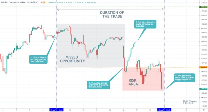 The price action of the Nasdaq Composite index started depreciating yesterday on investors' expectations of FED tapering