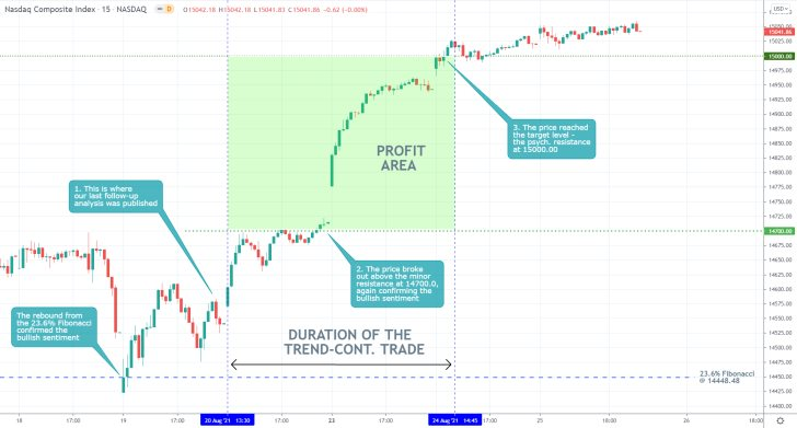 Our last trading analysis of the Nasdaq successfully forecasted a bullish rebound from the 23.6 per cent Fibonacci retracement level to the psych. resistance
