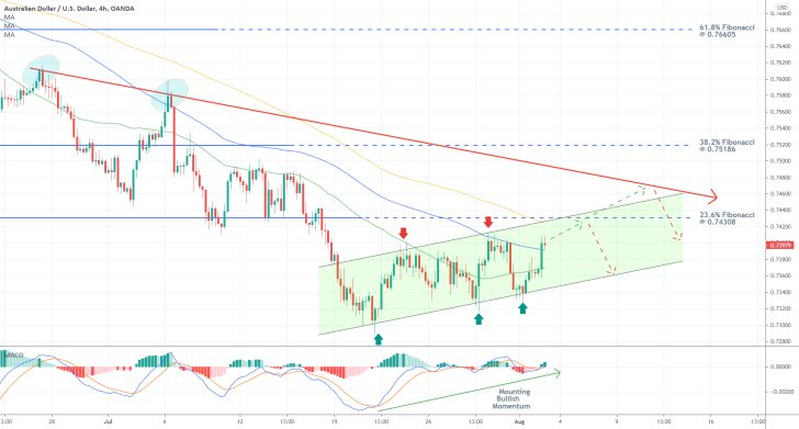AUDUSD is about to test the 23.6 per cent Fibonacci retracement level and the upper boundary of an ascending channel