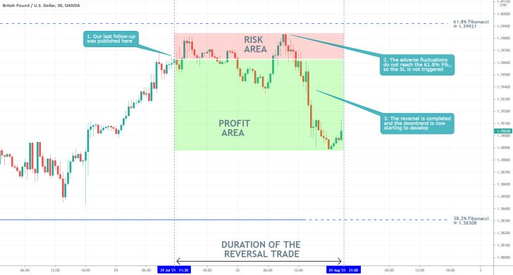 Our last trading analysis of the GBPUSD successfully forecasted a bearish reversal below the 61.8% Fibonacci retracement level