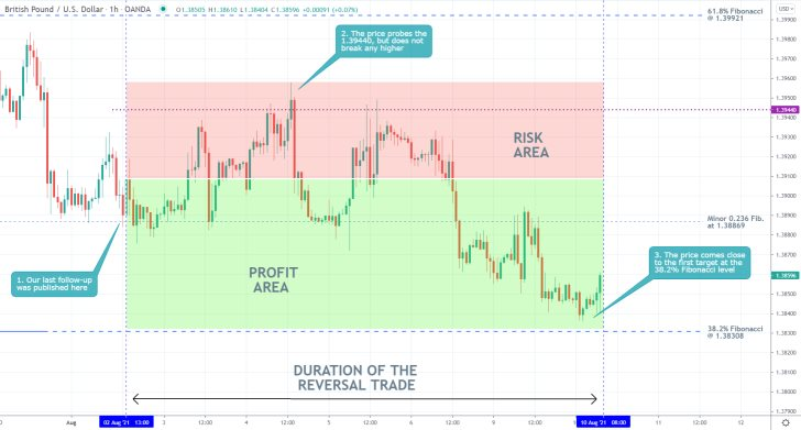 Our previous trading analysis of GBPUSD currency pair successfully forecasted a bearish reversal in the price action towards the 38.2% Fibonacci retracement