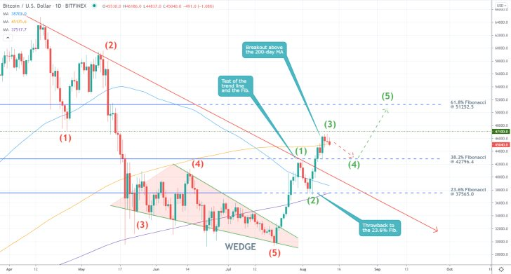Textbook Opportunities for Both Bulls and Bears on Bitcoin. The price action looks due for a bearish correction to the 38.2 per cent Fibonacci retracement level