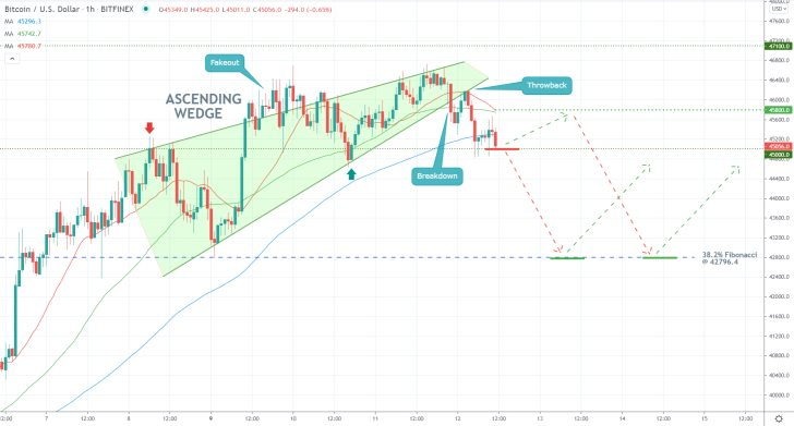 The price action of Bitcoin broke down below the Ascending Wedge pattern ahead of the upcoming bearish correction