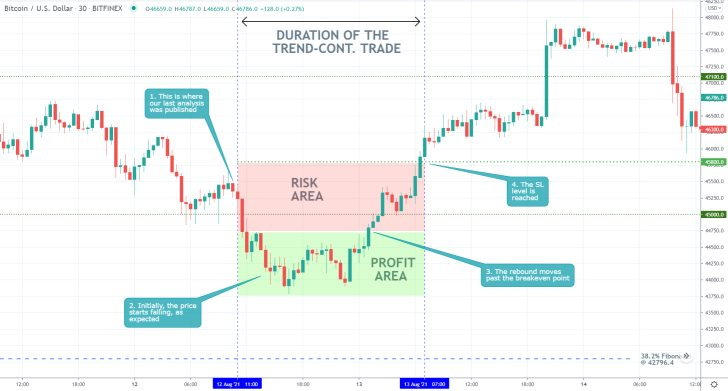 The price action of Bitcoin established a snap bullish rebound recently