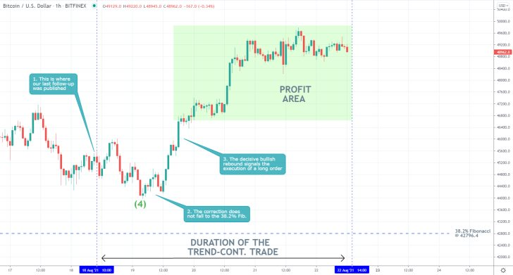Our last trading analysis of Bitcoin successfully projected a bullish rebound from the 38.2 per cent Fibonacci retracement level