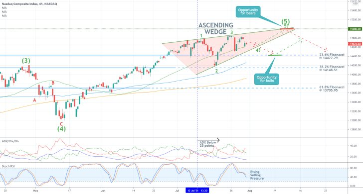 The price action of the Nasdaq Composite Index is nearing a psychological resistance before the next bearish correction can develop