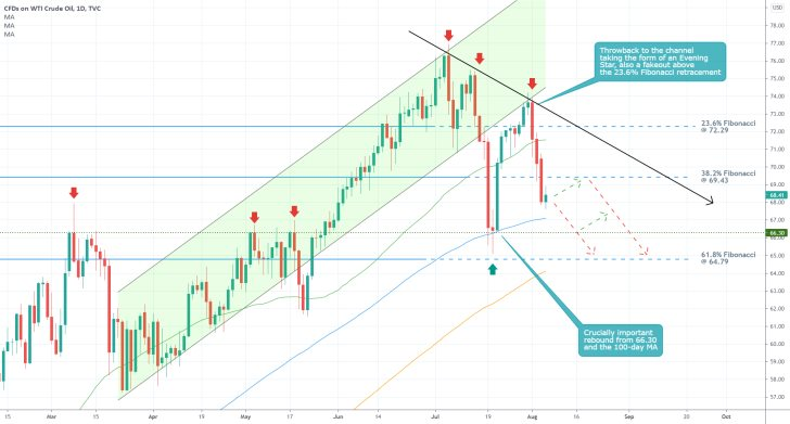 The gradual development of the trend reversal on the price of crude oil