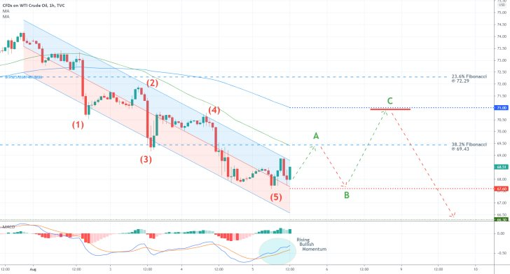 The price of crude oil is due for a bullish pullback