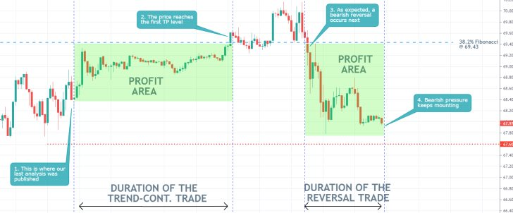 Our last trading analysis of crude oil was among our best so far. It forecasted a rebound towards the 38.2% Fiboancci retracement level followed by a reversal