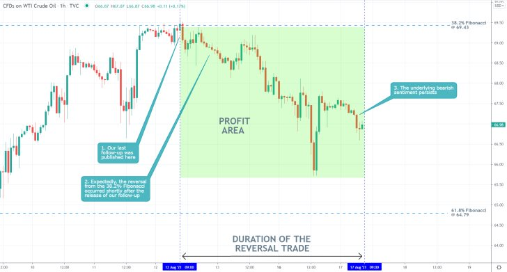 Our last trading analysis successfuly forecasted a bearish reversal from the 38.2 per cent Fibonacci retracement level