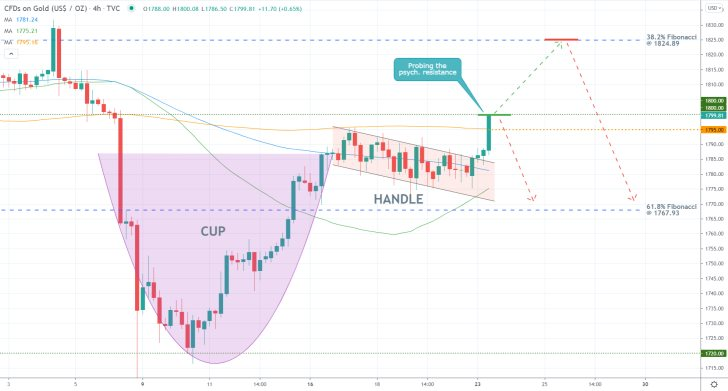 The price action of gold has recently completed a majr Cup and Handle pattern