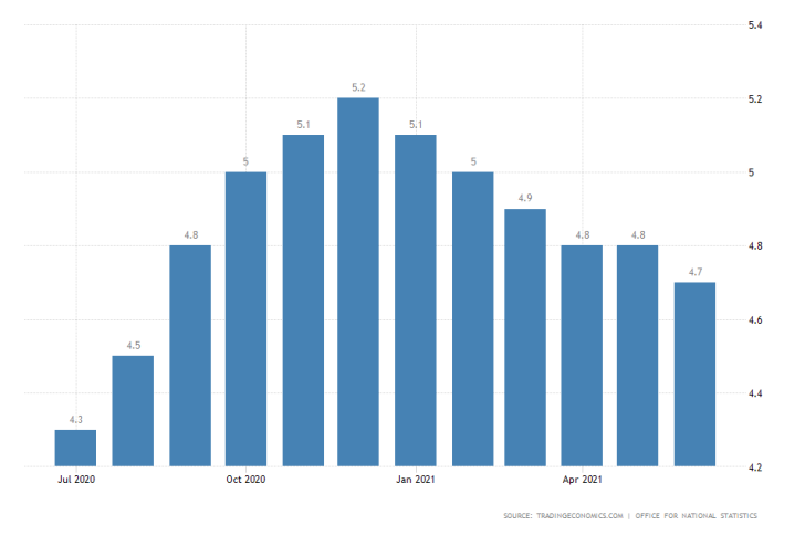 british unemployment sunk to its lowest level since September 2020