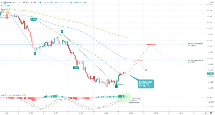 The price action of the GBPUSD pair is currently establishing a bullish pullback within a broader downtrend