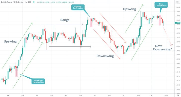 The price action of the GBPUSD pair established a Hanging Man candle recently