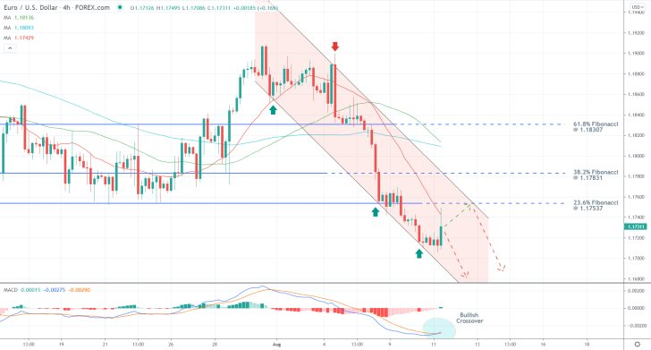 Bearish pressure keeps mounting on the EURUSD as the price action consolidates around the bottom of the channel