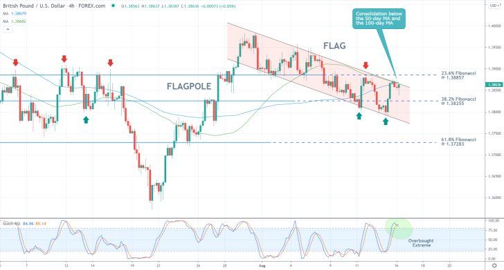 the price action of the GBPUSD currency pair conitnues to consolidate in a narrow range