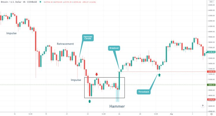 Hammer Candle Trading Setup on BTCUSD