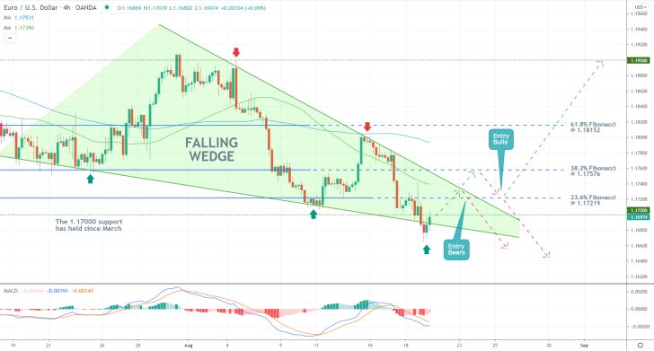 The price action of the EURUSD pair consolidates around the previous swing low
