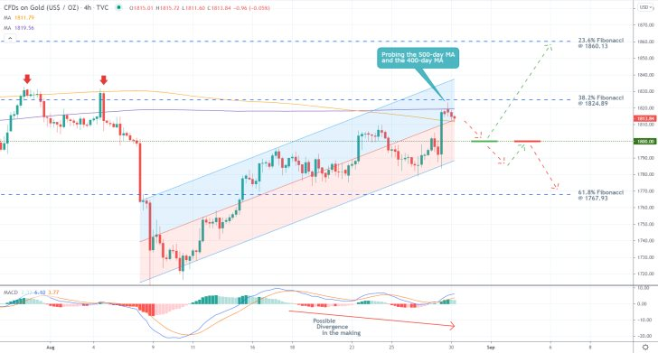 The price action of gold remains concentrated within the boundaries of a regression channel, there is a divergence in the making
