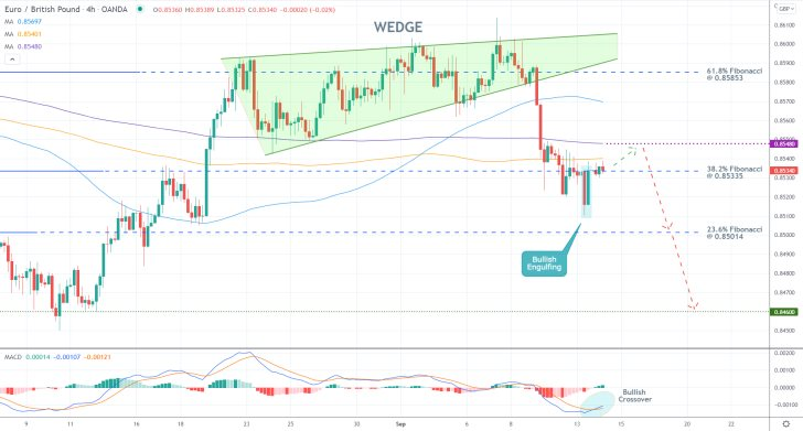 The price action of the EURGBP is developing a new downtrend, and is currently consolidating around the 38.2 per cent Fibonacci retracement level