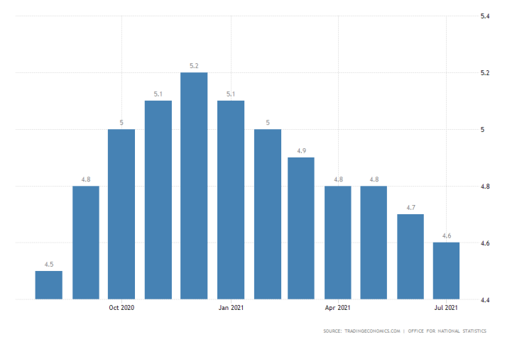 UK MoM Unemployment Rate