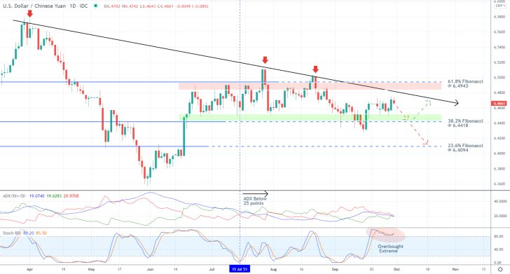 The price action of the USDCNY pair consolidates within the boundaries of a massive range