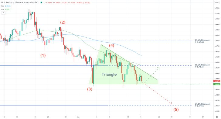 The price action of the USDCNY is developing a new downtrend under the Elliott Wave Theory, heading towards the 61.8% Fibonacci retracement level