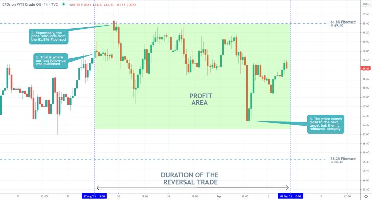 Our last trading analysis of crude oil successfully forecasted a reversal from the 61.8 per cent Fibonacci retracement level