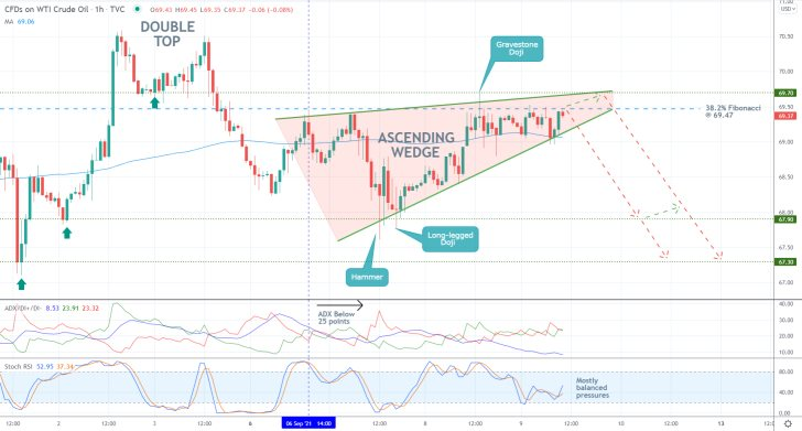 The price action of Crude Oil is developing an Ascending Wedge pattern ahead of an upcoming bearish reversal