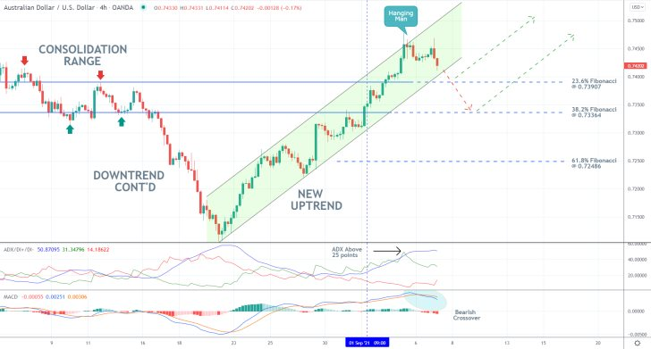 The price action of the AUDUSD set for a bearish correction from the current uptrend following RBA's policy decision