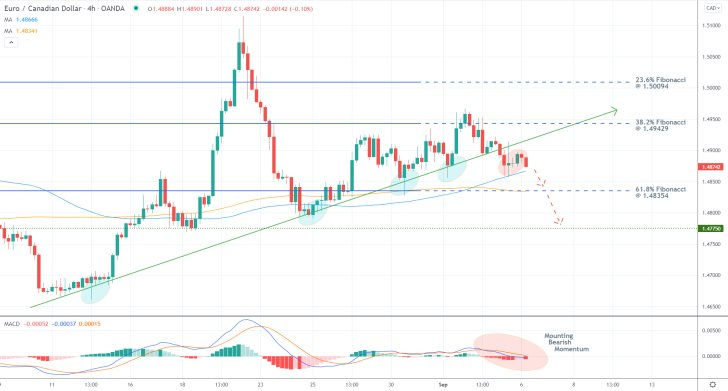 The EURCAD broke down below the ascending trend line recently as bearish sentiment keeps mounting