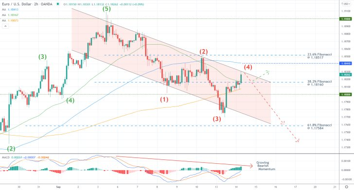 EURUSD Nearing the End of the Pullback. A bearish reversal is likely to occur next as part of a broader 1-5 impulse wave pattern