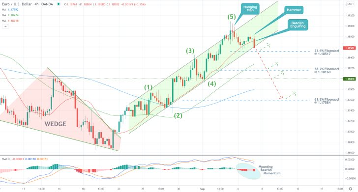 The price action of the EURUSD pair looks ready for a bearish reversal from the ascending channel