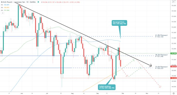 The GBPJPY is currently probing the 23.6 per cent Fibonacci retracement level