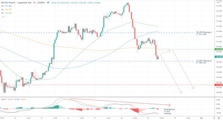 GBPJPY 1H Price Chart