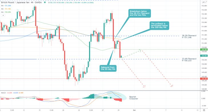 The GBPJPY price action recently rebounded from the 50-day MA