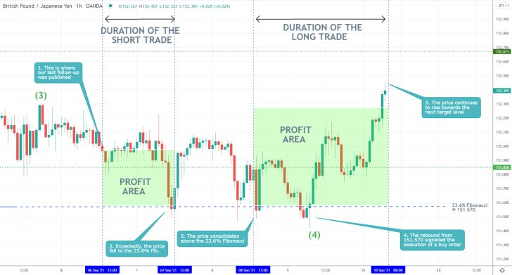 Following a temporary consolidaiton above the 23.6% Fibonacci, the price action of the GBPJPY rebounded