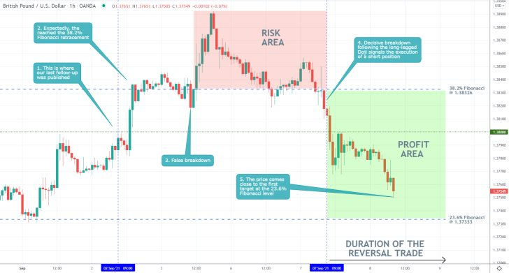 Our last trading analysis of GBPUSD successfully forecasteda breakdown below the 38.2 per cent Fibonacci retracement level