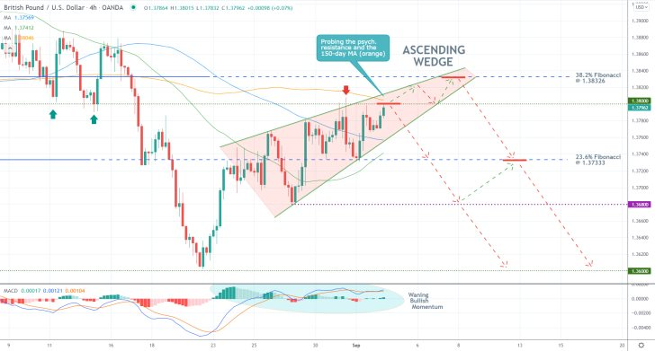 GBPUSD Nearing the Completion of an Ascending Wedge. The price action set to reverse from the psychologically significant resistance level